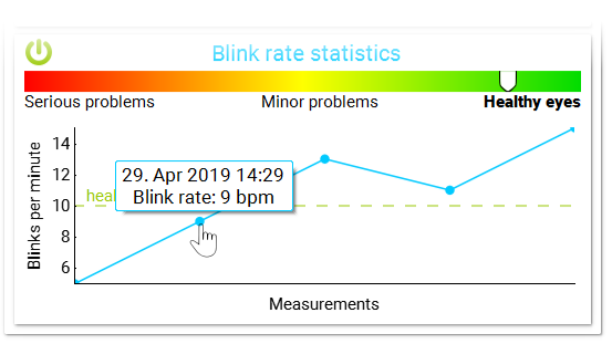 Eyeblink measures blink rate and informs user about the measurements taken.